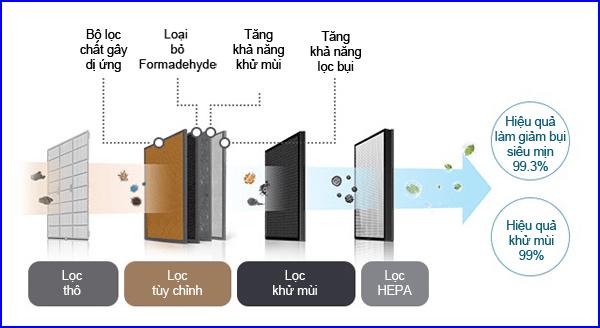 4 bước lọc máy lọc không khí Coway AP-1516D. Nguồn: Coway Việt Nam